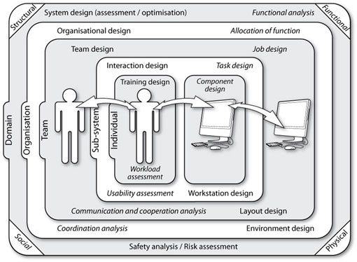 Domains Of Human Development. System development is